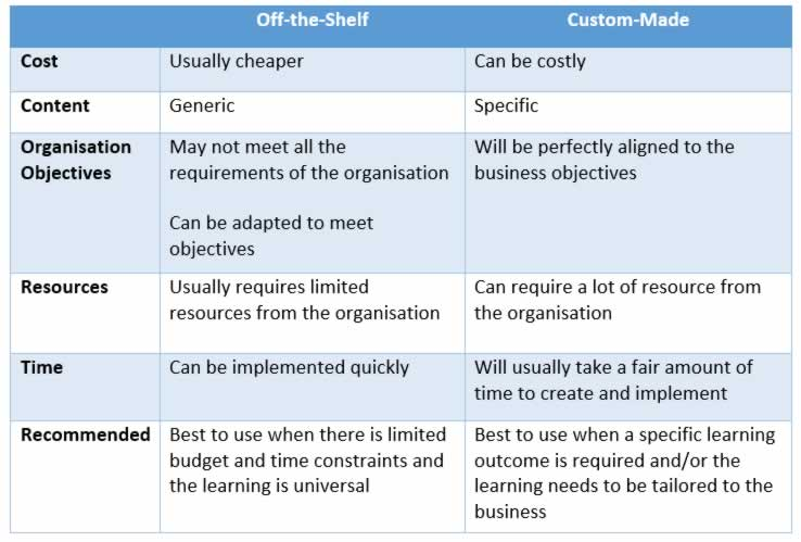 e learning comparison table