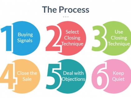 the closing process