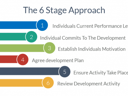 6 stages coaching