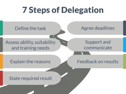 7 steps delegation