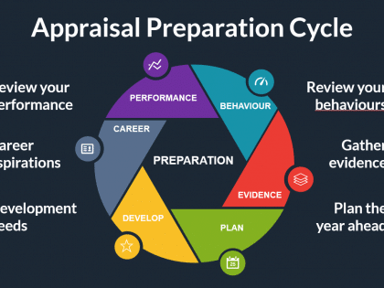 appraisal cycle