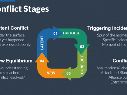 conflict stages