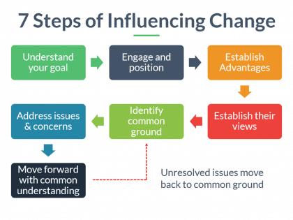 7 steps change