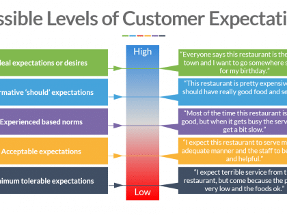 ce levels customer service