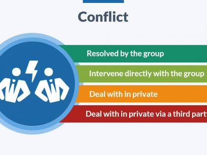 facilitation conflict