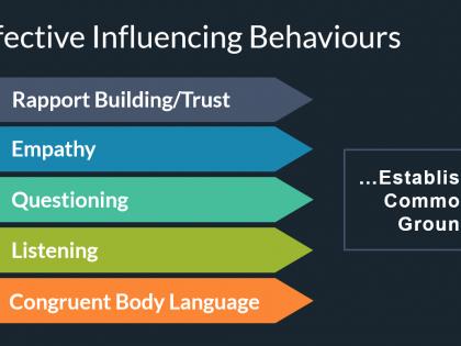 influencing behaviours