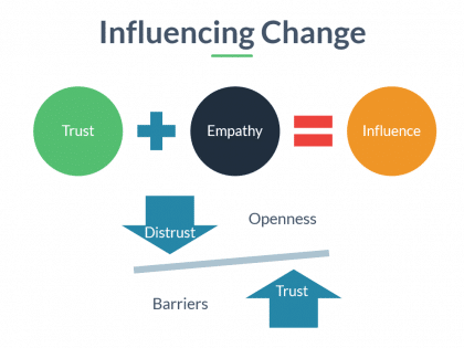 influencing change slide