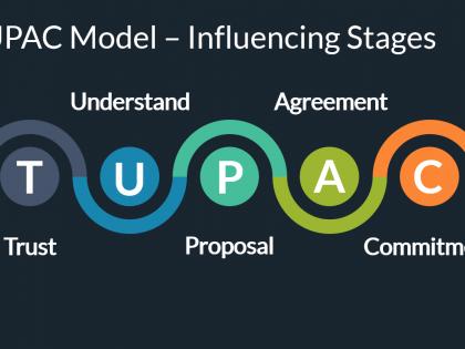 influencing model