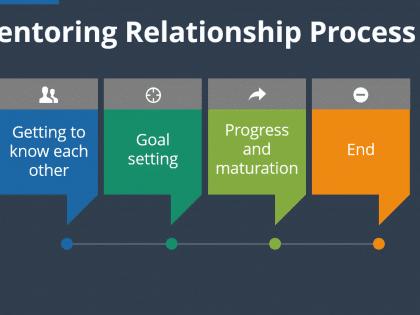 mentoring relationship process