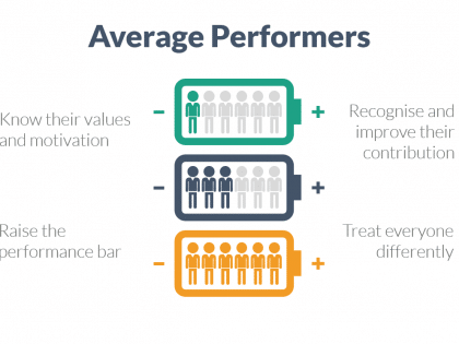mp average performers