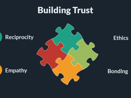 sales skills trust