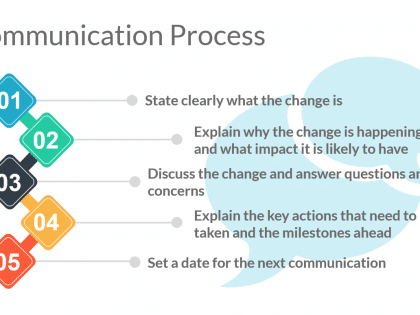communication process change