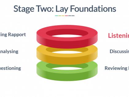 negotiation foundations