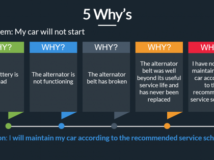 root cause 5 whys