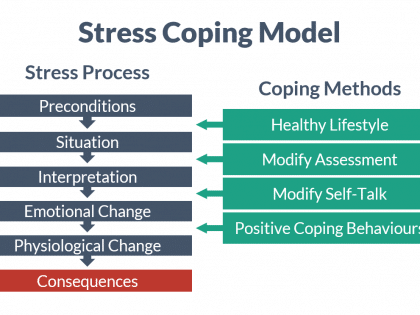 stress coping
