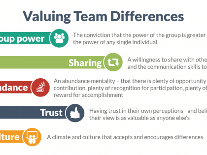team building differences