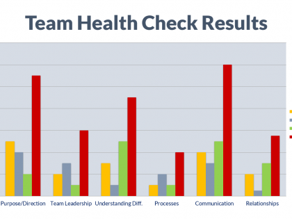 team building health check