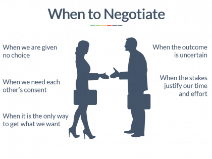 when to negotiate