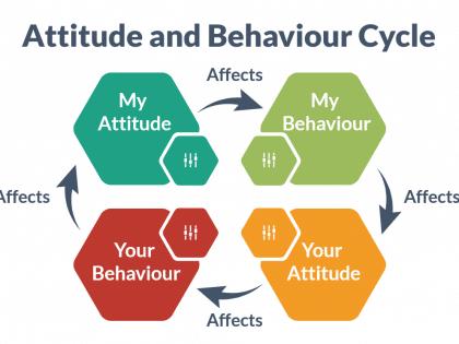 attitude behaviour