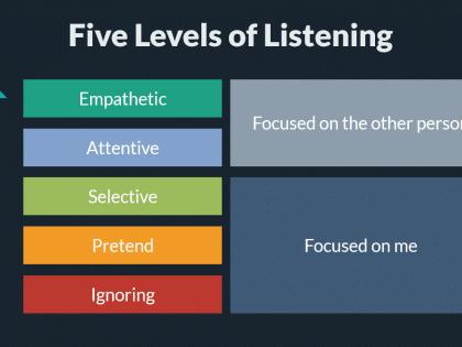 etiquette listening