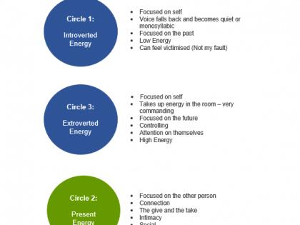 three energy circles