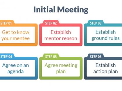 initial meeting mentoring 2