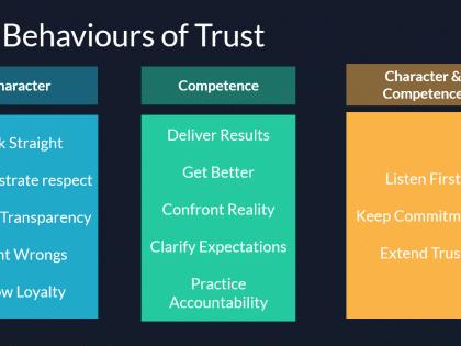 13 behaviours trust