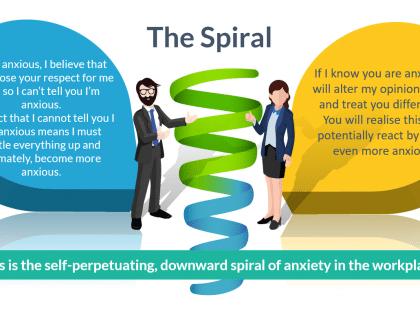 anxiety spiral