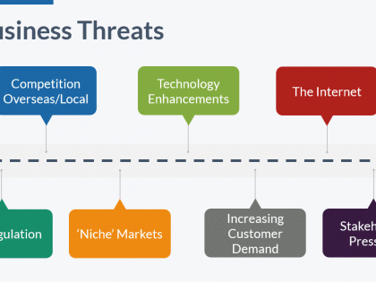 business threats commerciality