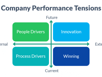 company performance tensions
