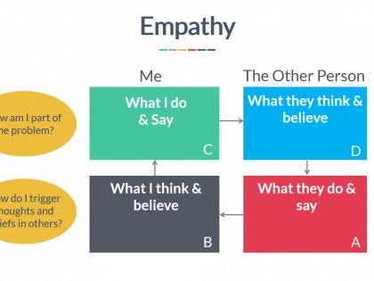 challenging empathy