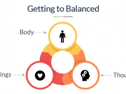 getting to balanced