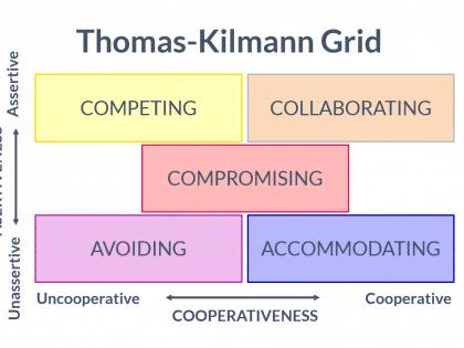 thomas kilmann grid