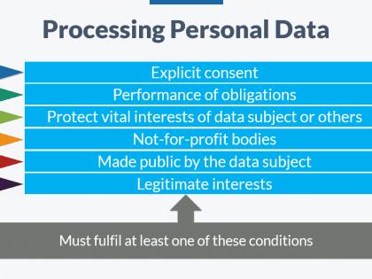 data processing gdpr