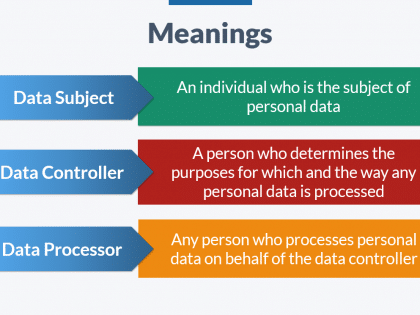 gdpr meanings