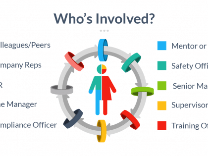 involved induction