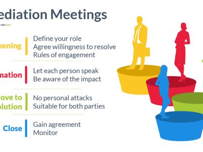 informal resolution mediation
