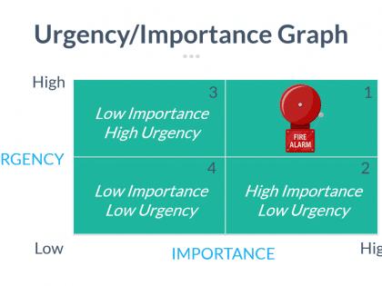 urgency importance planning